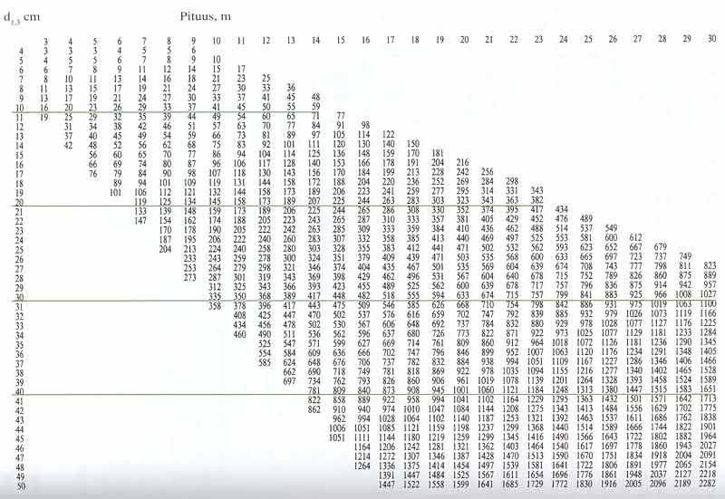 Puun tilavuus taulukko